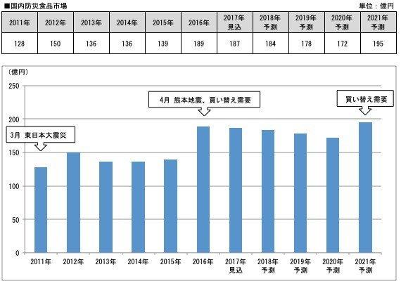 每次較嚴重的地震災害發生後,就是日本應急食品被搶購一空的時候。2011 年是東日本大地震,2016 年則是熊本地震,按 5 年保�期限計算,2021 年預計會迎來新一波應急食品更換期,圖自fnn.jp
