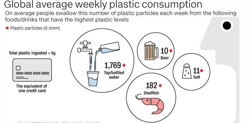 塑膠微粒多嚴重?全球每人平均每週「吃下」一張信用卡
