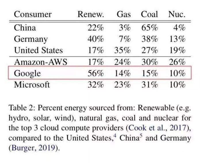 人工智慧不環保?訓練一個神經網路的炭排放竟然比5輛車還多?
