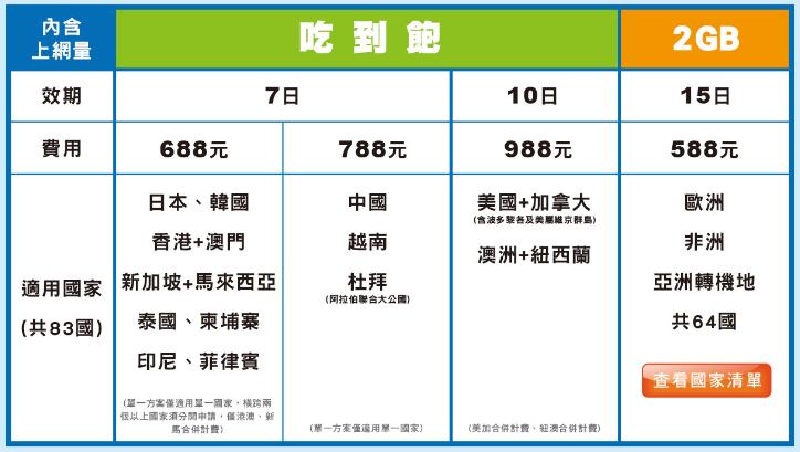 �華電信暑假漫遊優惠,日韓港澳 7 天吃到飽 688 元、美加紐澳 10 天吃到飽 988 元