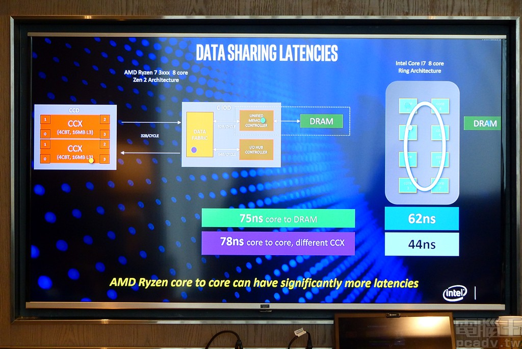 ▲ 由於 AMD 和 Intel 雙方處理器內部互連架構的不同,AMD �取延遲比較高。