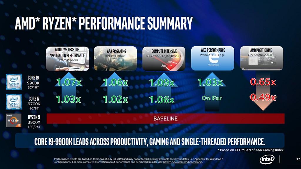 ▲ 以 Intel 觀點而言,Core i9-9900Ki7-9700K 和 Ryzen 9 3900X 相互比較,雖然在 Cinebench R20 多執行緒不敵對手,但在其它多種實際應用仍有領先優勢。