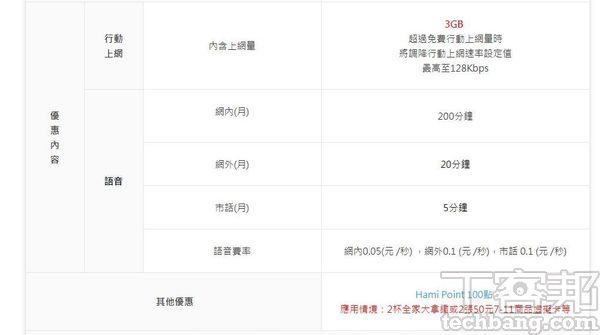 現在台灣電信�者的資費方案,非吃到飽者大多以「超量降速」為主,128Kbps拿來傳訊息雖還可以,但上網或看影片就會卡卡的了。