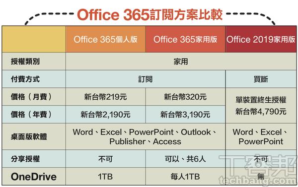 【專�軟體、雲端空間,怎樣訂閱最省錢?】微軟Office 365篇篇:先試用再付費,家用版可多人共享