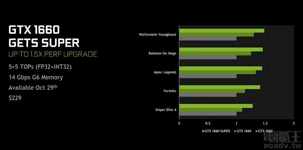 ▲ NVIDIA 表示,GeForce GTX 1660 Super 相對前一代 GeForce GTX 1060 效能最高將近 1.5 倍,由圖�也可以看到相對 GeForce GTX 1660 同樣成長不少。