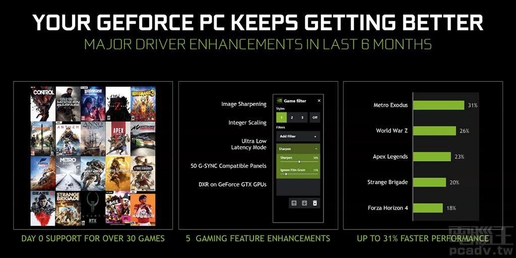 ▲ 硬體之外,NVIDIA �次也增加軟體訴求,玩家可於遊戲發售當日立即獲得驅動程式支援,顯示卡也會跟隨驅動程式改版而提升效能。
