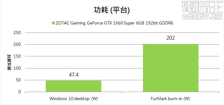 ▲ 透過 FurMark 燒機,Gaming GeForce GTX 1660 Super 6GB 平台耗電量為 202W,大致上與前輩們持平。