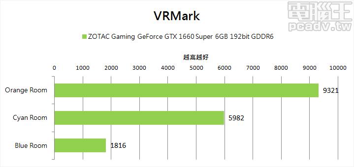 ▲ VRMark 能夠於 Orange Room 和 Cyan Room 提供 203.2FPS 和 130.41FPS 的表現,Blue Room 則是不到目標值 109FPS 的 39.59FPS。