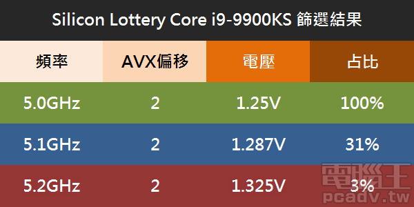 ▲ Silicon Lottery 替 Core i9-9900KS 篩選的結果,僅有約 3% 的處理器能夠穩定超頻至 5.2GHz。
