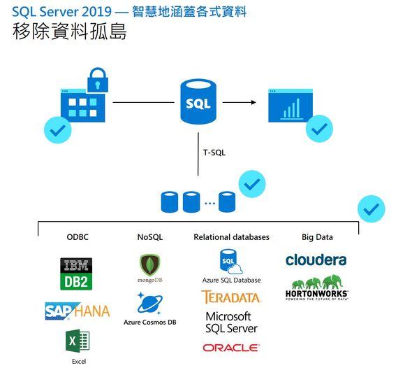 微軟SQL Server 2019上市,向資料庫與混合雲市場全面開戰