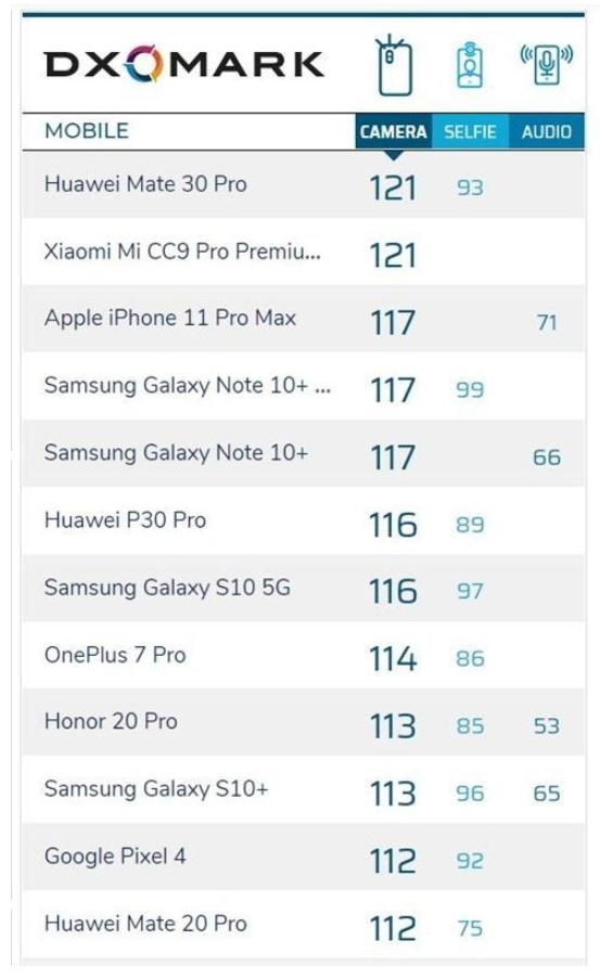 DxOMark公佈iPhone 11 Pro Max得分:117分總排名第3