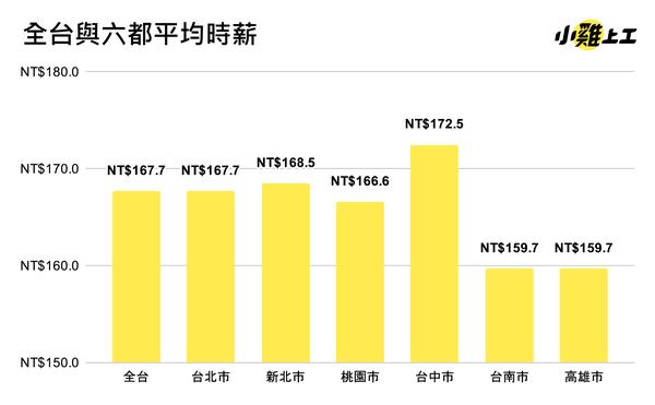 小雞上工突破200萬次下載,發布台灣打工族報告