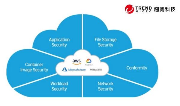 趨勢科技在混合雲防護市場占有率遙遙領先