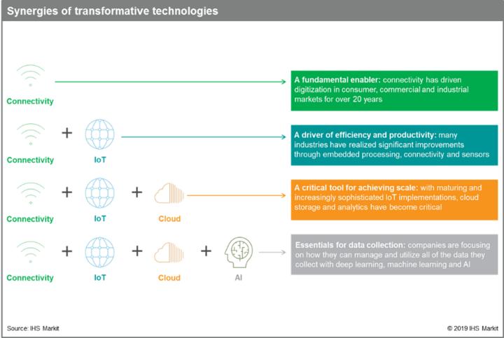 5G 時代將加速雲端技術、AI、邊緣運算、物聯網的相互融合