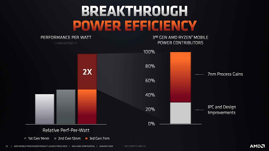Ryzen 4000 系列與 Ryzen 3000 系列行動版處理器比較,前者可提供 2 倍的能源效率,其中大約 70% 來自 7nm 製程、30% 來自微架構 IPC 改良,TSMC 台積電功不可沒。