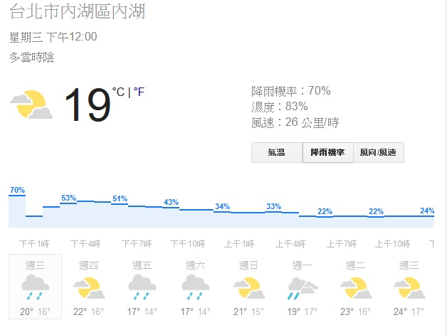 Google已經於搜尋網頁�提供以小時為單位的天氣預報,未來可望導入技術提升即時預報的準確度。