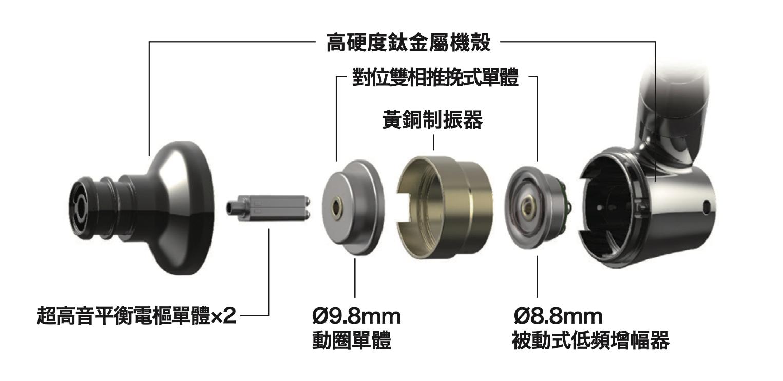 要將四組採用雙結構�計的驅動單體整合,並置入 ATH-IEX1 如�小巧的機殼�,難度可說是相當高,從上面這張取自官網的單體結構分解圖可以看到,這四顆單體是由兩組負責超高音平衡電樞單體,加上由一組 9.8mm 口徑全音域動態驅動單體,與一組 8.8mm 被動式低頻增幅器,透過黃銅制振器固定構成的對位雙向推挽式單體,而在對位雙向推挽式單體結構�,全音域動態驅動單體和被動式低頻增幅器,兩者相輔相成,創造既穩定又擁有同時間驅動振膜的效果,從而帶來優異的聲音表現,且對發燒友來說,另一個相當重要的�計就是這四組單體位在同一發聲軸心,換言之,從極低頻到超高音全音域都以同一相位同一時間傳遞到耳朵,能帶來幾乎沒有時間差的各音頻聲音表現,傳真度無庸置疑。