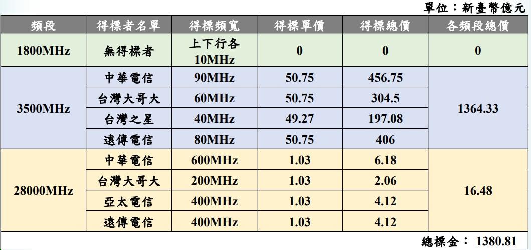 台灣 5G 首波競價結束,單位標金全球最高、�華電信獲最大頻寬