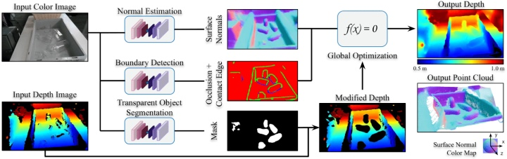 ClearGrasp總共使用3個神經網路分析輸入的影像。