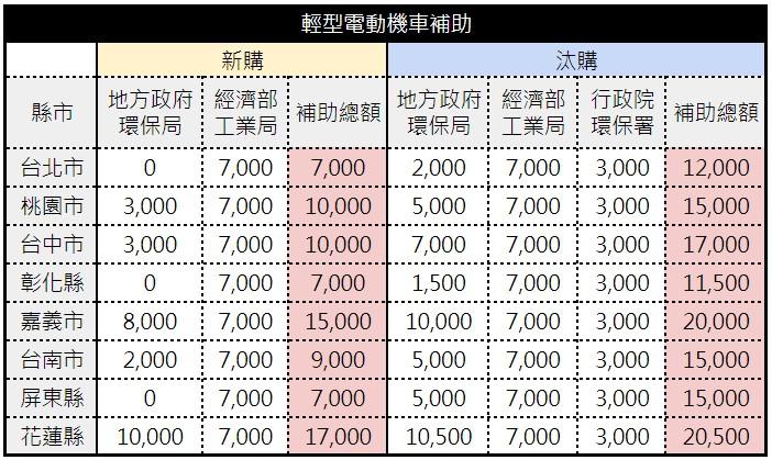 以上補助資料為輕型電動機車補助,例如 Gogoro VIVA、Gogoro VIVA Lite �車款(上述金額未含煞車補助。