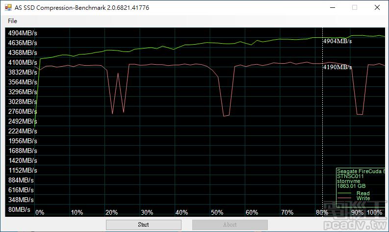 透過 AS SSD Benchmark 附屬的壓縮測試檢驗,這枚印製 Seagate STXYP016C031 �樣的控制器的讀寫速度,不受傳輸資料可壓縮度的影響。