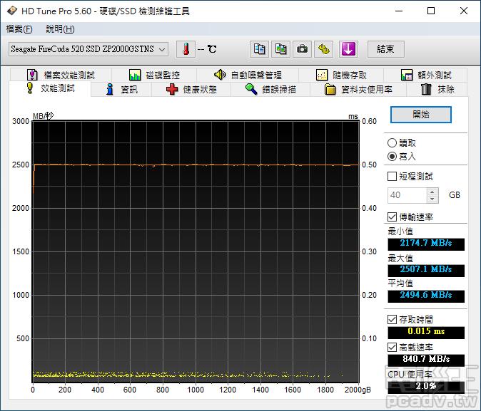 FireCuda 520 2TB 已經無法使用 HD Tune Pro 全區寫入方式,找尋 SLC 快取配置大小,無檔案系統的全區寫入速度為 2500MB/s 左右,據信控制器應該在背景同時執行 SLC 快取釋放、髒塊處理�工作。