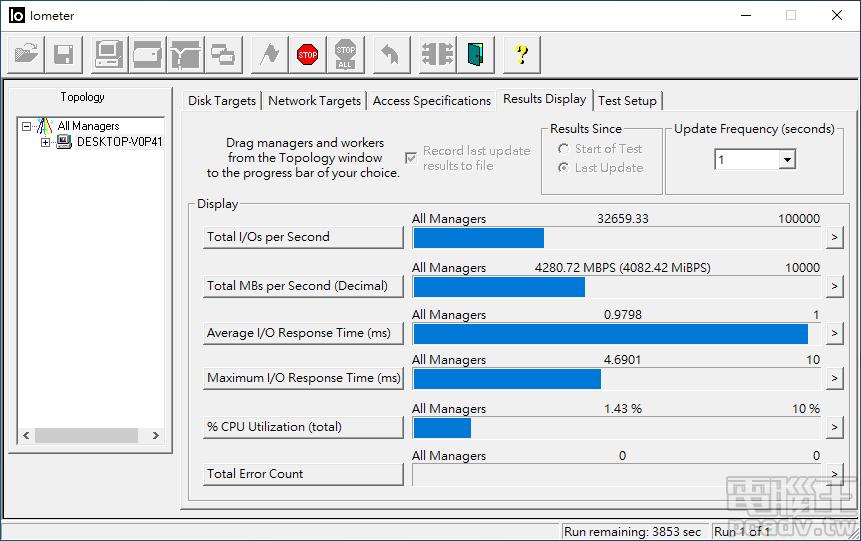 透過 IOMeter 量測 FireCuda 520 2TB SLC 快取容量之內的寫入速度將近 4300MB/s。
