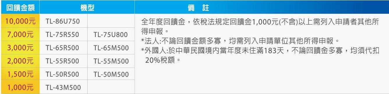 奇美家電響應振興方案,購買指定 4K 顯示器最高萬元現金回饋