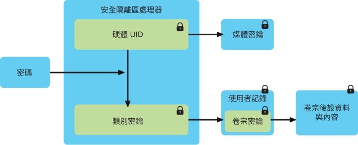 Secure Enclave協同處理器可以為裝置中的資料加密,以確保資料不會外洩。(圖片來源:Apple)