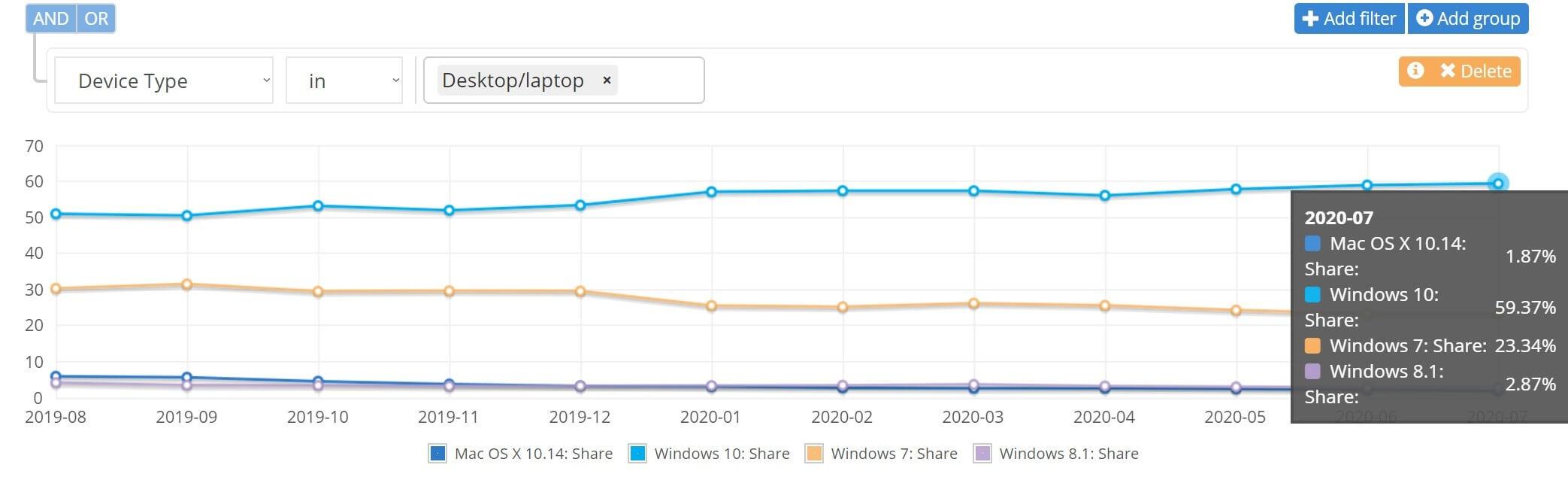 猜猜看目前 Windows 7 還有多少市佔率?還有近 25% 的裝置從沒升級過系統