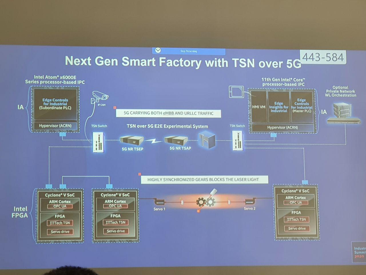 Next Gen Smart Factory with TSN over 5G
