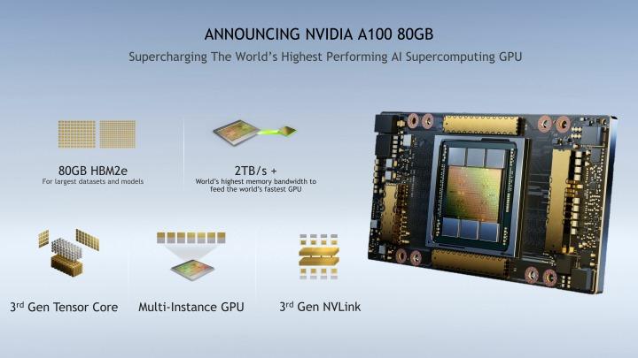 A100 80GB GPU搭載頻寬高達2TB/s的HBM2e記憶體,並支援多執行個體GPU技術。