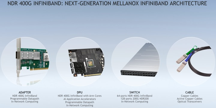 Mellanox InfiniBand提供超低延遲、超高頻寬的連接能力,以加速運算平台的處理能力。