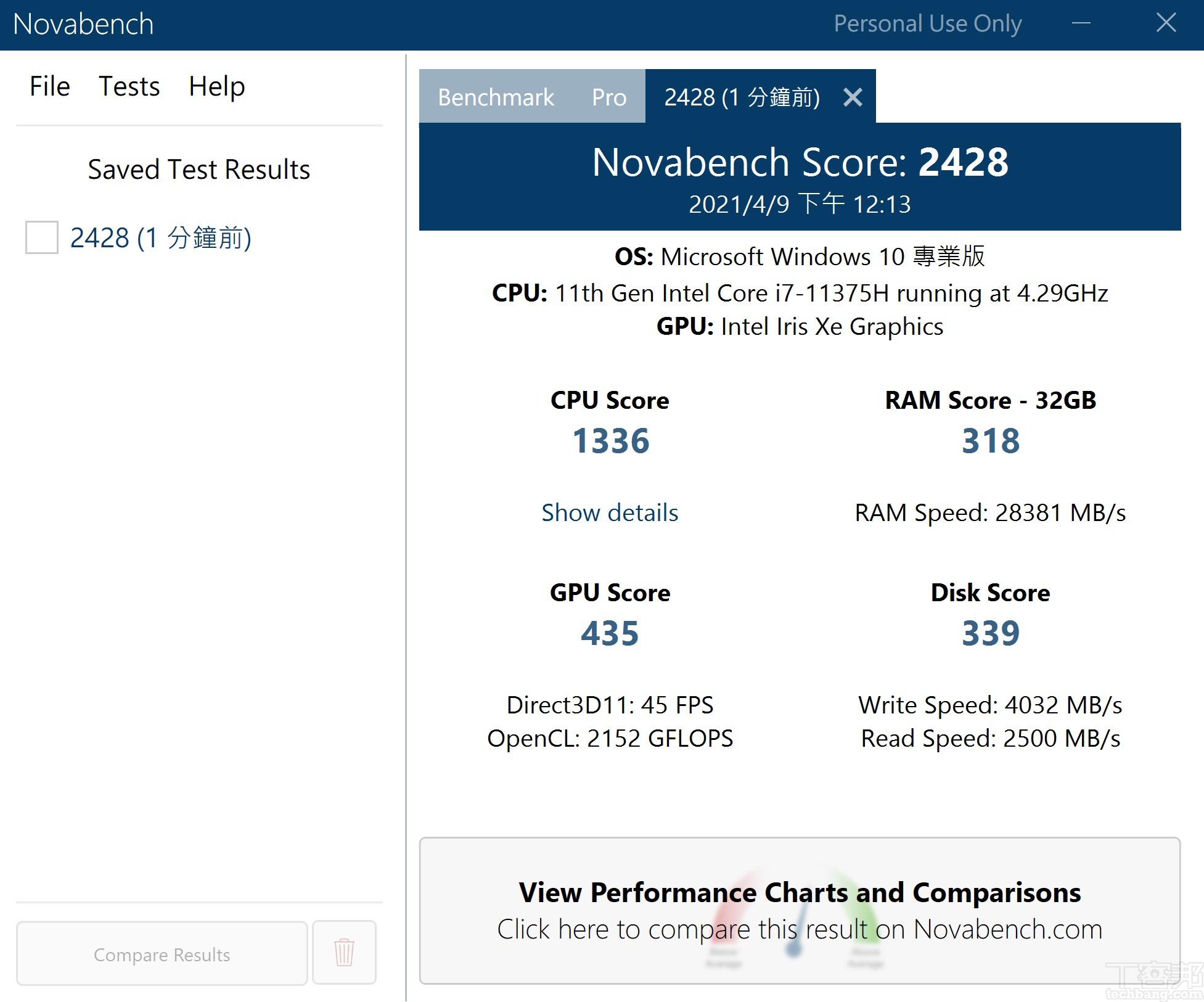 利用 Novabech測試,在綜合效能測試上,總分獲得 2,428 分。