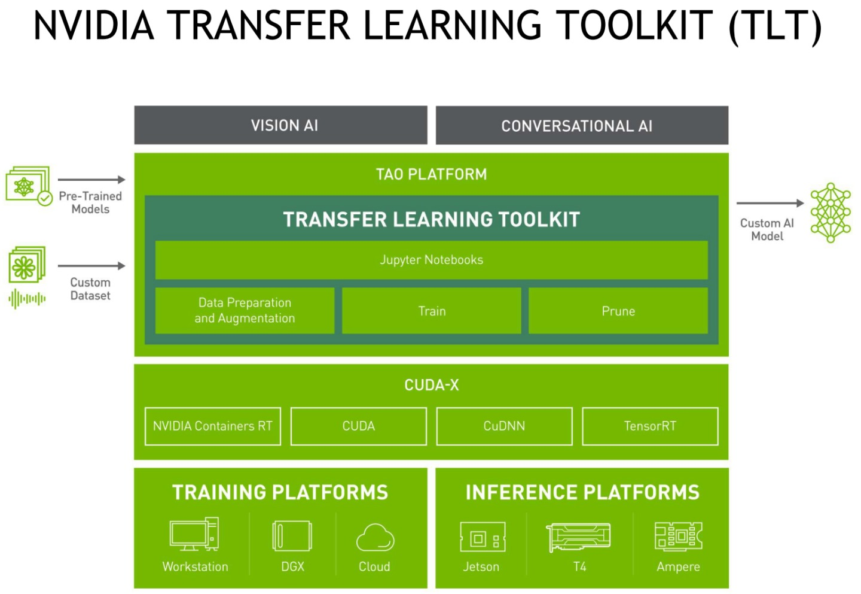 使用者可以透過DGX工作站級電腦調整模型,並將模型部署至Jetson等輕量化裝置上進行AI推論。