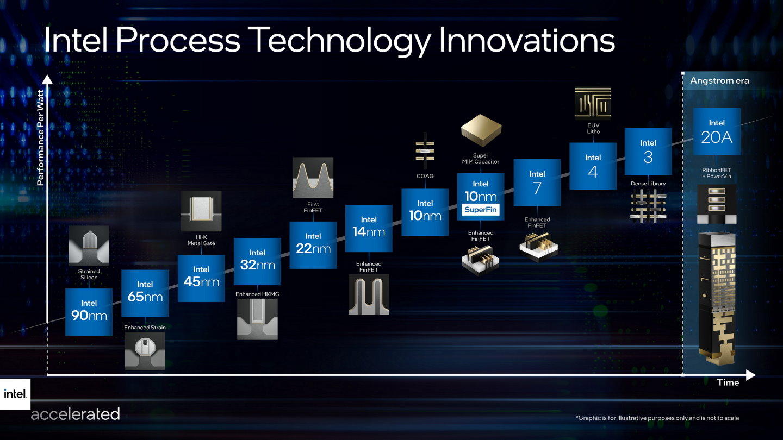 Intel過去因為製程節點的命名方式與業界不盡相同,讓人誤會技術落後,吃了不少悶虧,所以將在下世代產品改變命名方式。