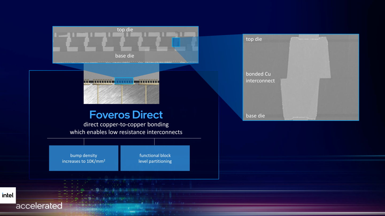 Foveros Direct技術能夠將不同晶粒直接以銅對銅方式接合,改善訊號傳輸並提升封裝密度。