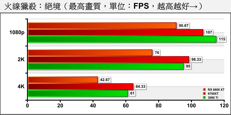 Radeon RX 6600 XT显卡规格表、性能跑分评测、1080p、2K、4K游戏体验