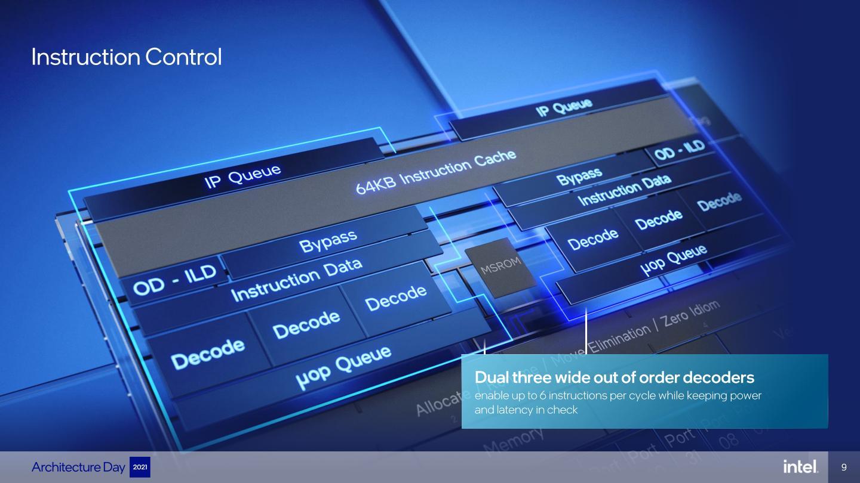 2組3 Wide亂序解碼器能夠提供每週期6指令的解碼能力。