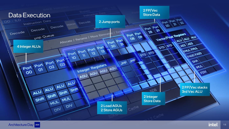執行單元具有4組算數邏輯單元(ALU)、4組位址生成單元(AGU,儲存與讀取各2組),以及其他多種元件。