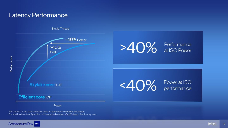 在單核心情況下,效率核心的效能或電力效率比Skylake微架構高出40%。