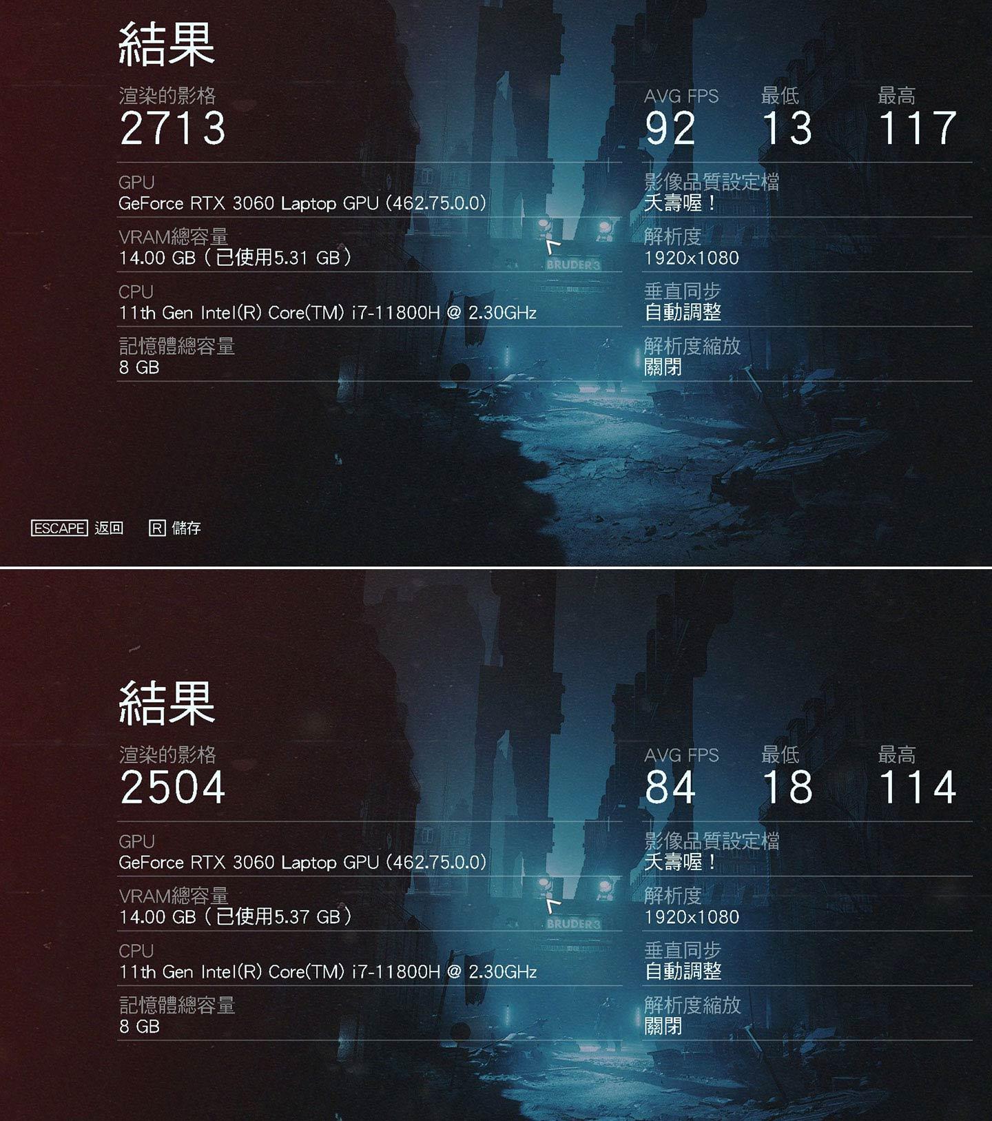 上述相同的設定,將光線追蹤開啟後,兩個實測場景平均獲得 92 與 84 幀數的成績。