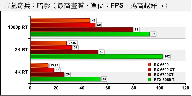 但是在開啟光線追蹤後,無論是RX 6600或RX 6600 XT都無法達到1080p、60幀的表現,需要RX 6700 XT才能達成需求。
