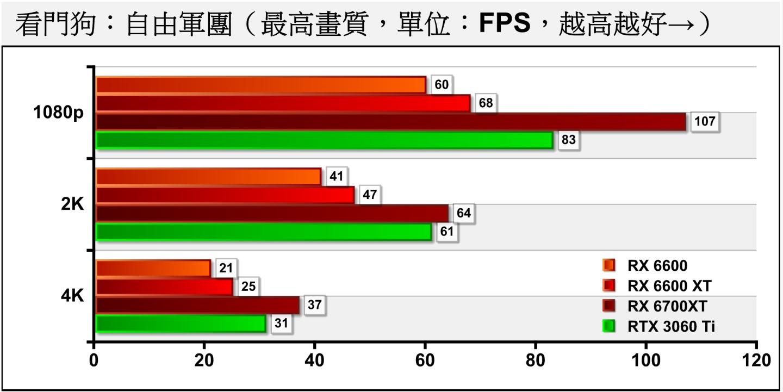 面對效能殺手《看門狗:自由軍團》,RX 6600剛好可以在關閉光線追蹤的情況下達到1080p解析度、60幀的表現,符合流暢執行遊戲的門檻。