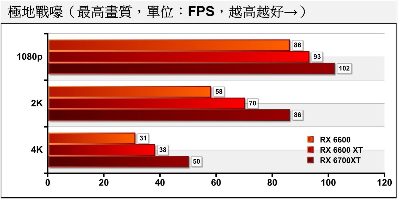 在最新推出的《極地戰嚎6》�,1080p解析度對RX 6600是小菜一碟,它幾乎可以滿足2K解析度的效能需求。